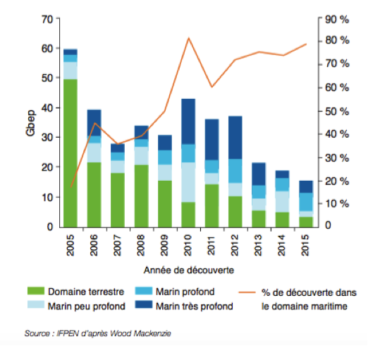 Trend in types of oil discoveries since 2005