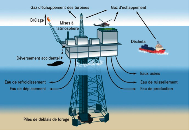 Environmental impact of Oil and Gas Activities