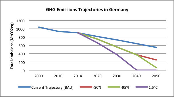 ghg-emissions-trajectories-germany
