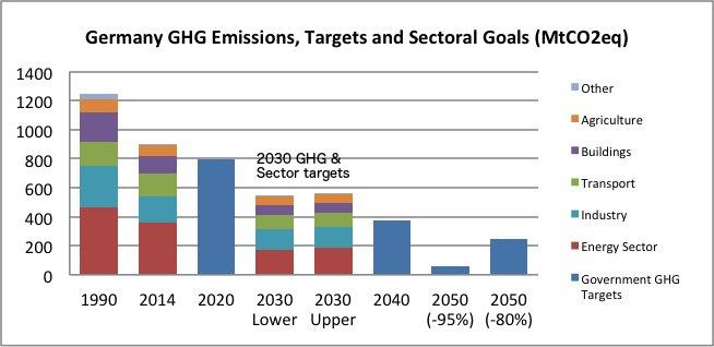 Germany ghg-emissions