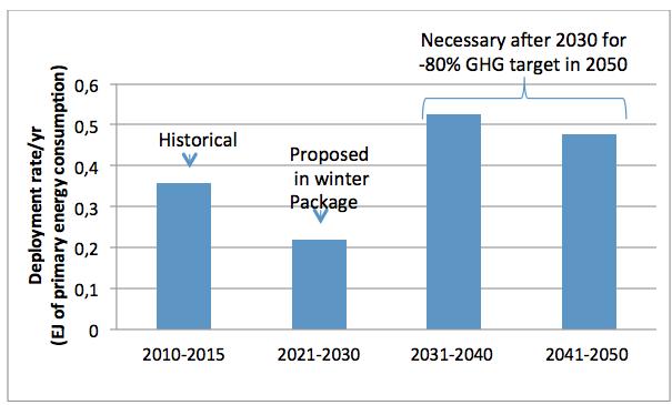 renewable-deployment-levels